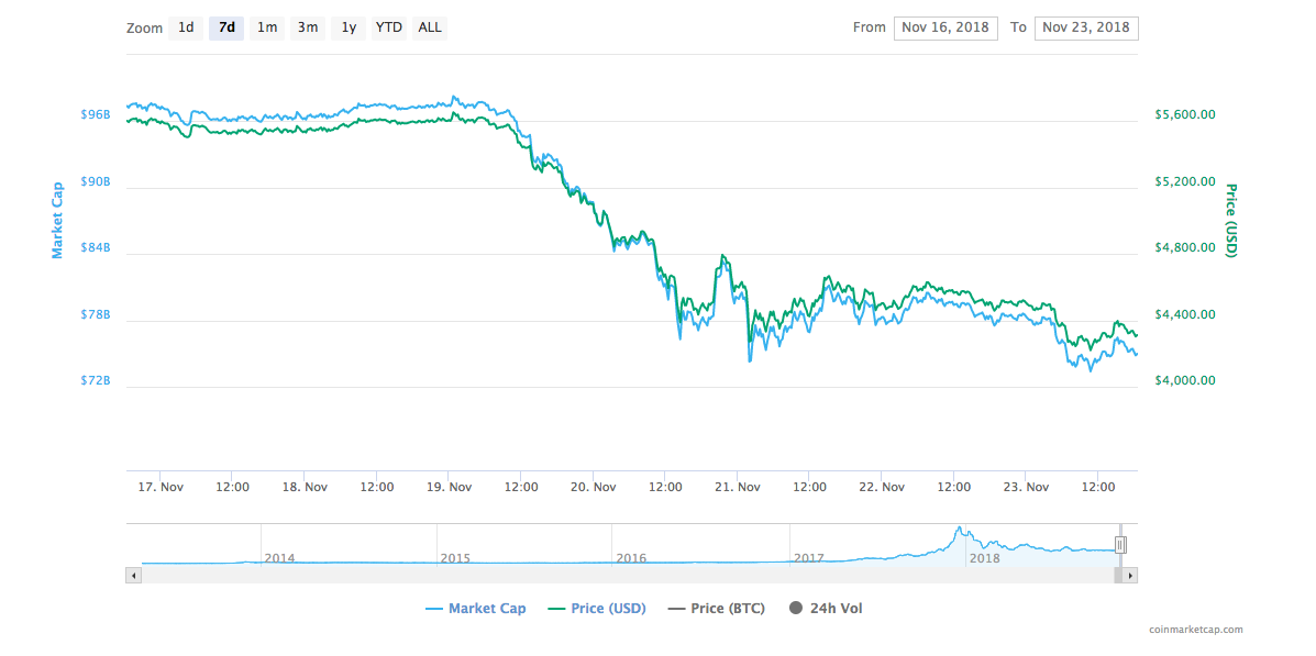 Bitcoin seven-day price chart | Source: trading view