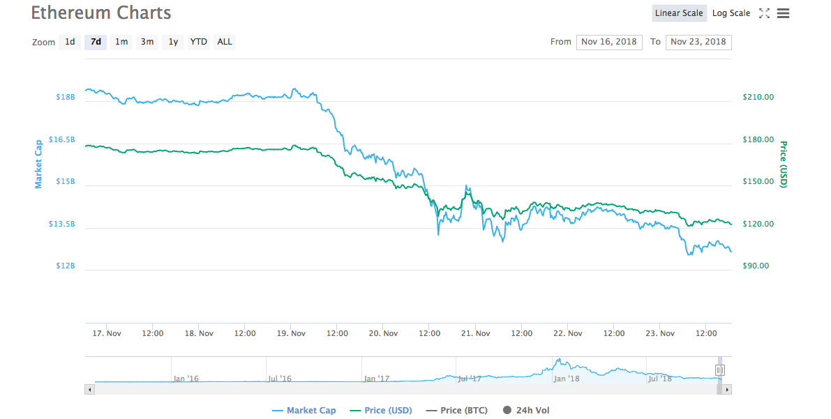 Ethereum seven days price chart | Source: Trading View