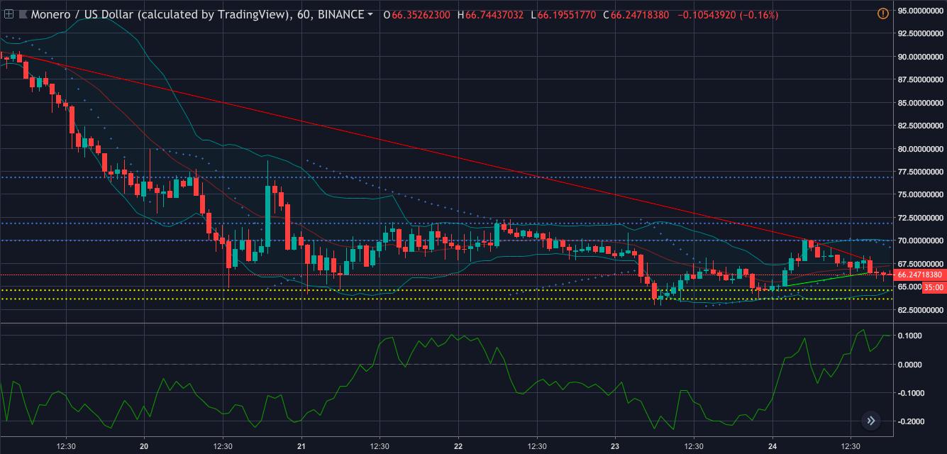 Monero one-hour price chart | Source: Trading View