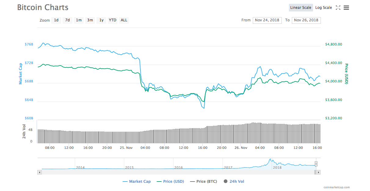 Bitcoin [BTC] price chart | Source: CoinMarketCap