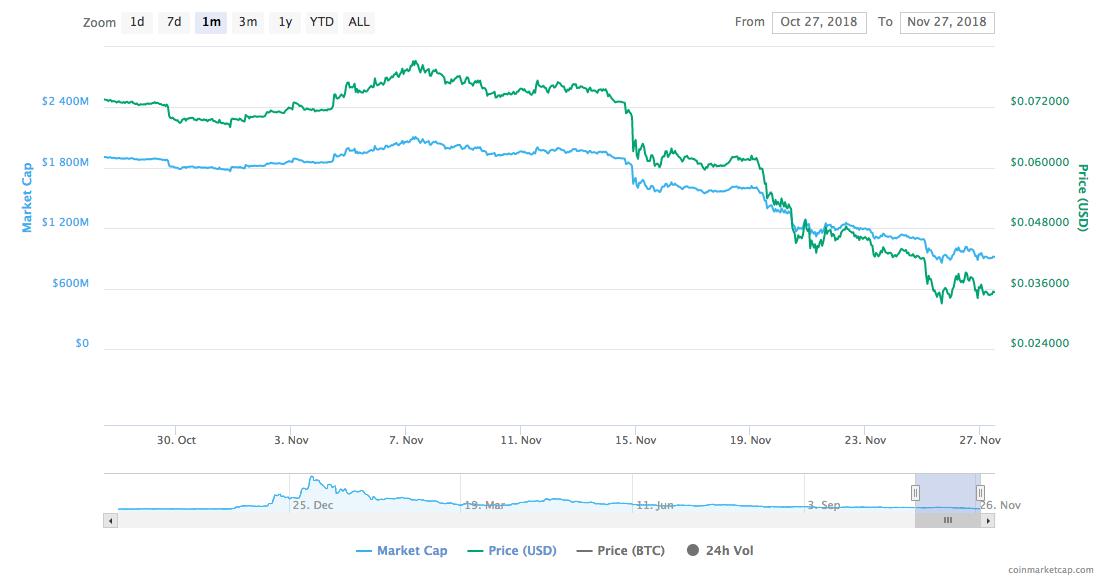 Cardano [ADA] price chart   Source: Trading View