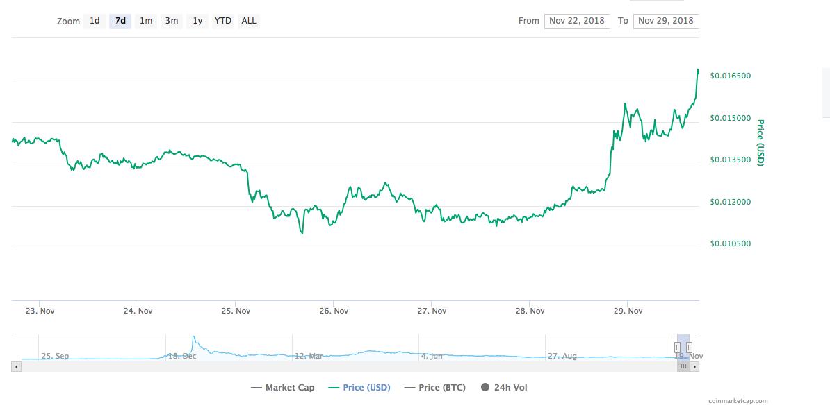 Tron price chart: Source: CoinMarketCap