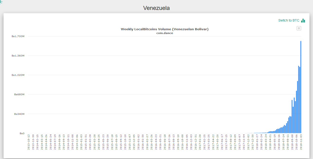 Trade volume in bolivar | Source: Coin.dance
