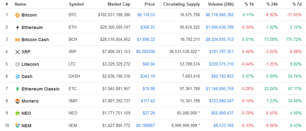 Top 10 cryptocurrencies on November 12 2017 | Source: CoinMarketCap