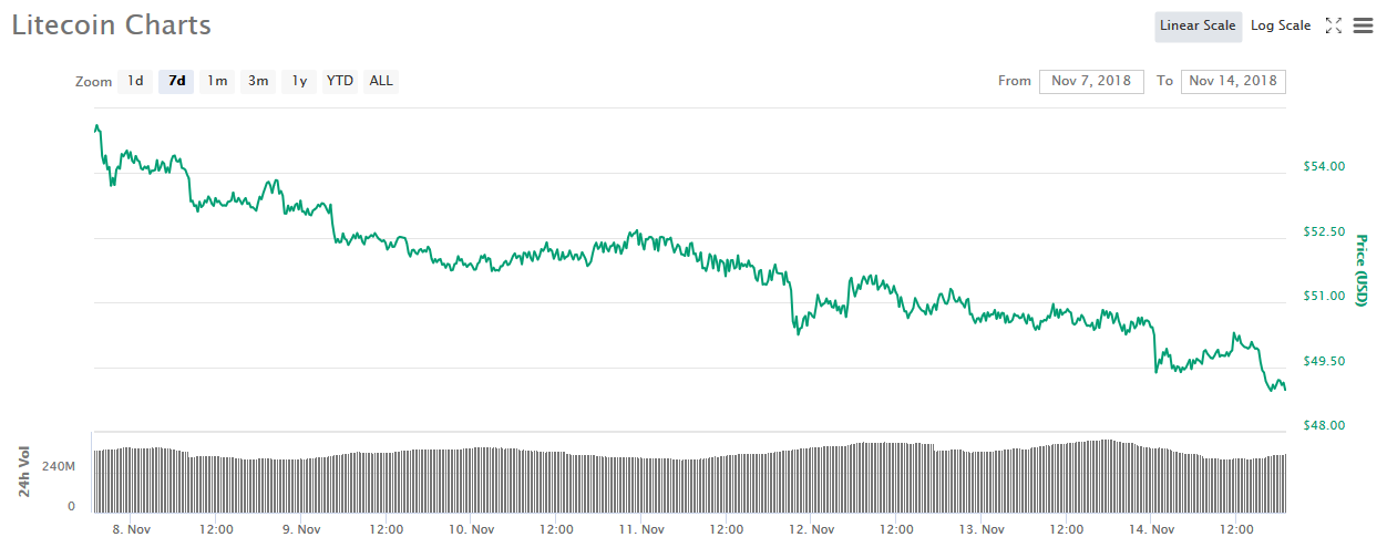 Litecoin [LTC] and Cardano [ADA] mauled by the bear's attack: 10% loss over the week