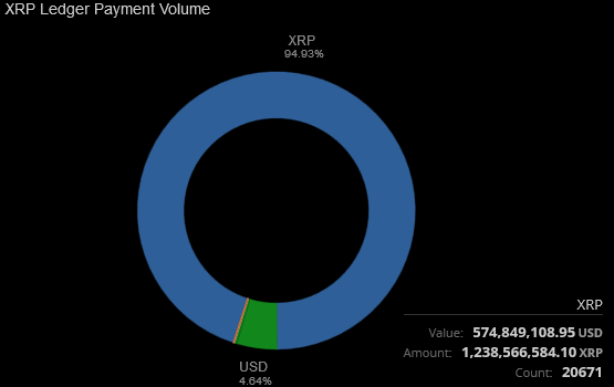 XRP Ledger transaction volume surpasses total trading volume: Are the gears of Ripple's xRapid's liquidity pool moving?