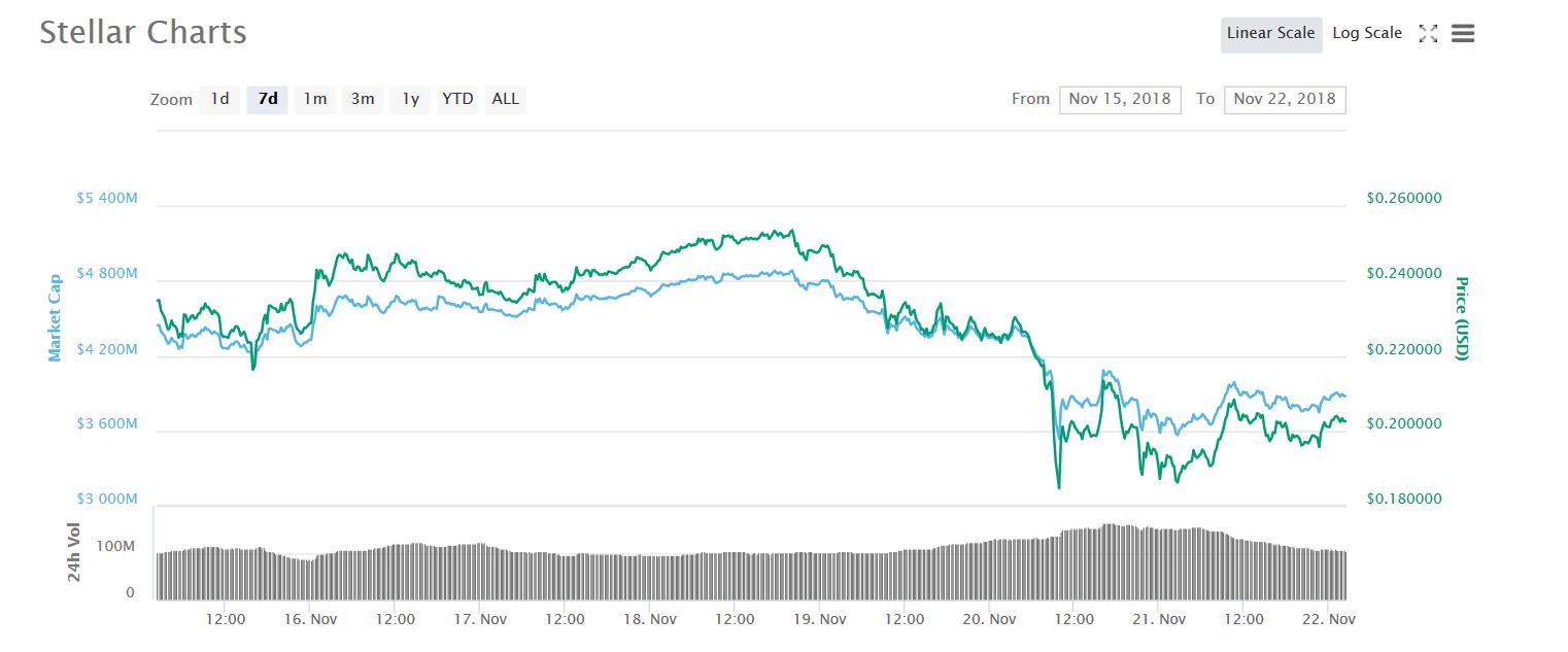 7-Day XLM Chart | Source: CoinMarketCap