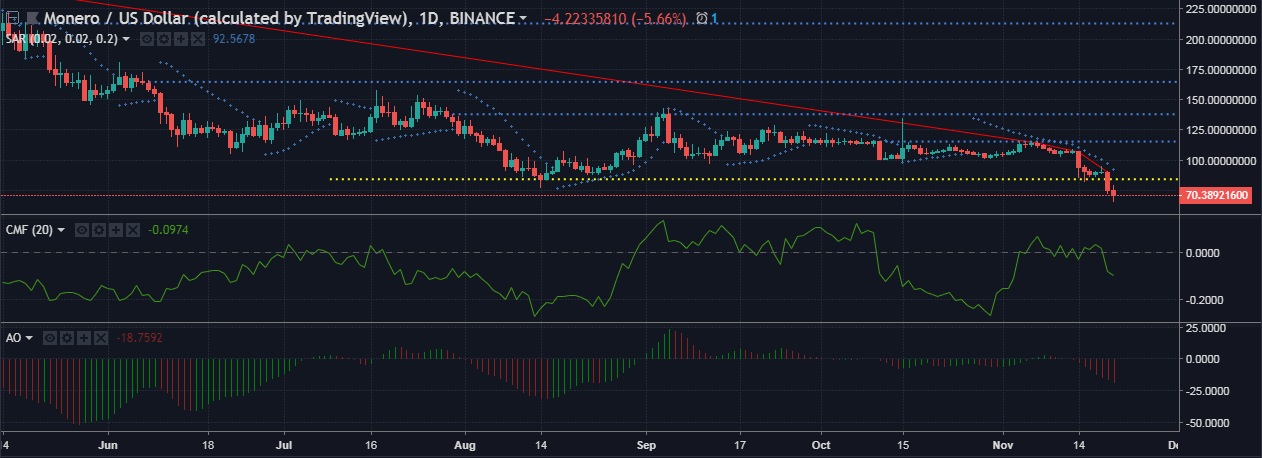 Monero [XMR/USD] Technical Analysis: Bulls have certainly lost the the battle and the war as well