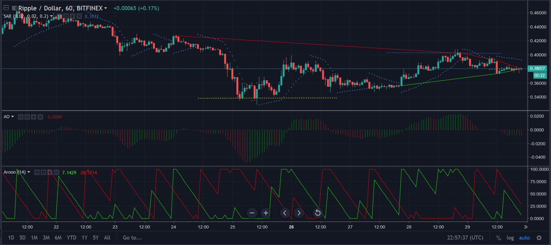 XRPUSD 1 hour chart | Source: TradingView