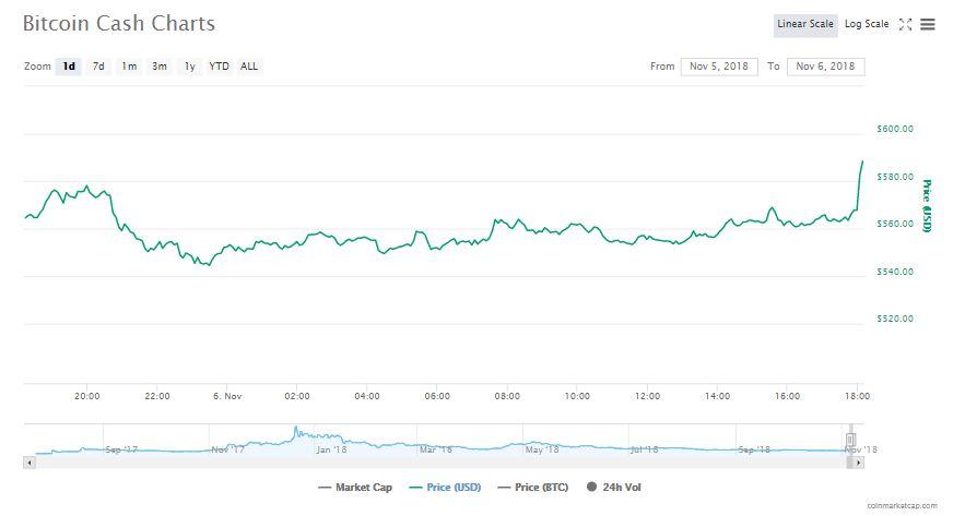 Bitcoin Cash 24-hour chart | Source: CoinMarketCap