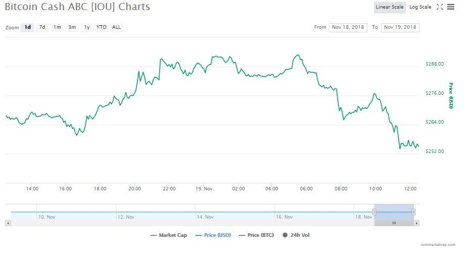 Bitcoin Cash ABC 24-hour chart | Source: CoinMarketCap