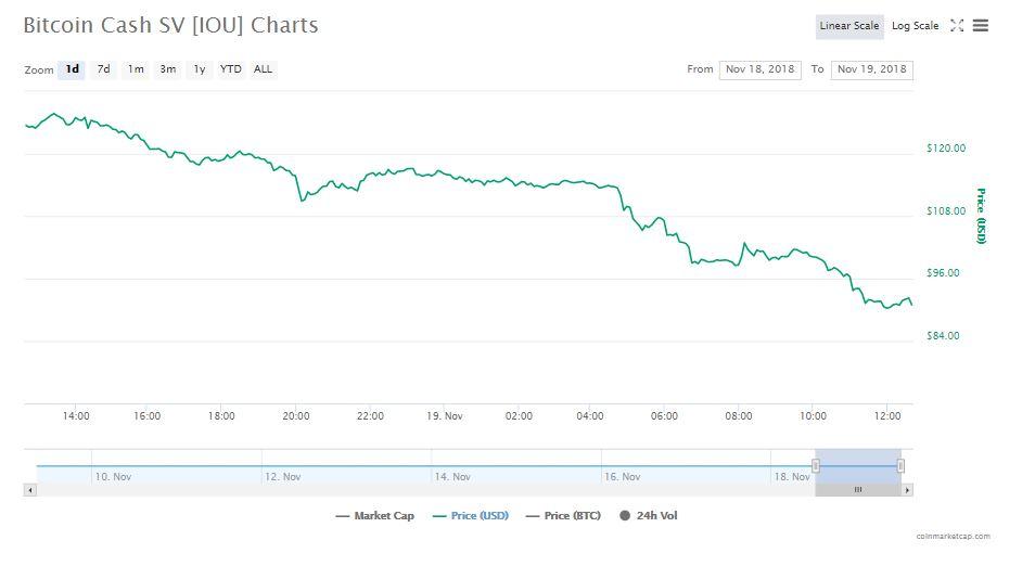 Bitcoin Cash SV 24-hour chart | Source: CoinMarketCap