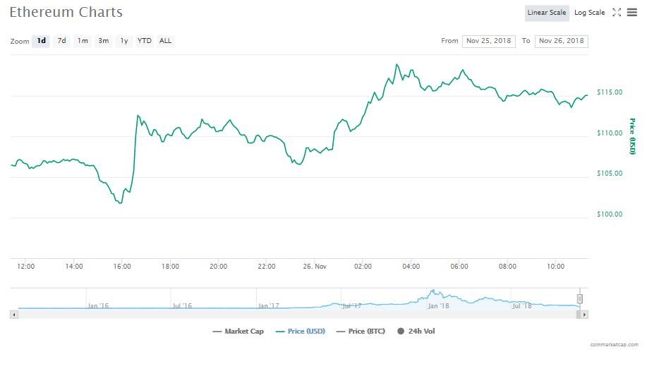 Ethereum's 24 hour chart | Source:CoinMarketCap