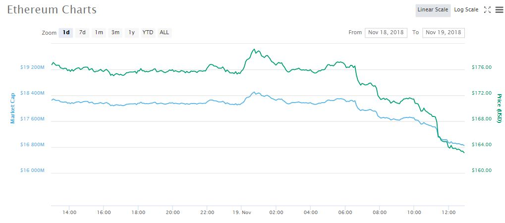 ETHUSD 1-day price chart   Source: CoinMarketCap