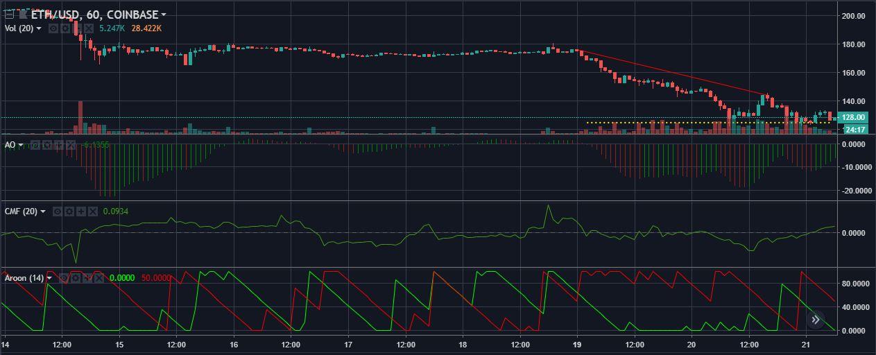 ETHUSD 1 hour candelabras   Source: tradingview