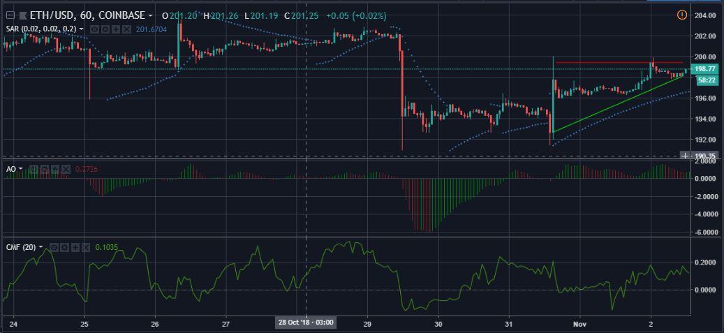 ETHUSD 1 hour candelabras | Source: tradingview