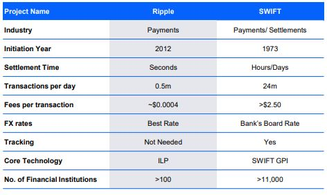 Ripple vs SWIFT | Source: Picolo Research