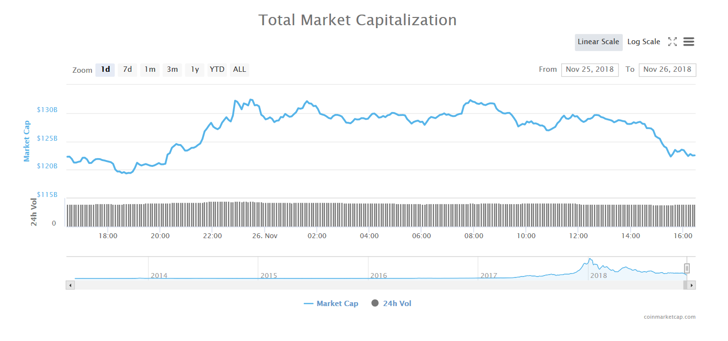 Total market capitalization of 1 day | Source: CoinMarketCap