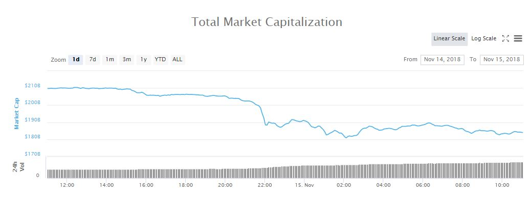 Total market capitalization, 24-hours | Source: coinmarketcap