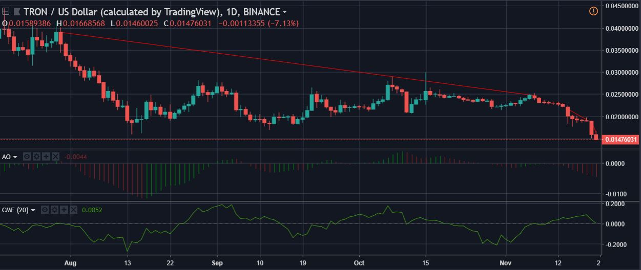 Tron [TRX/USD] Technical Analysis: Bear attack gets more intense as