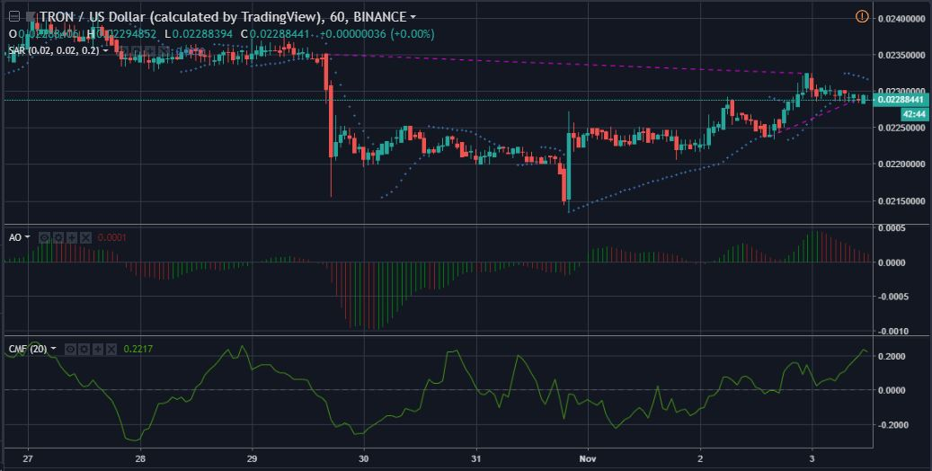TRXUSD 1-hour candlesticks | Source: tradingview