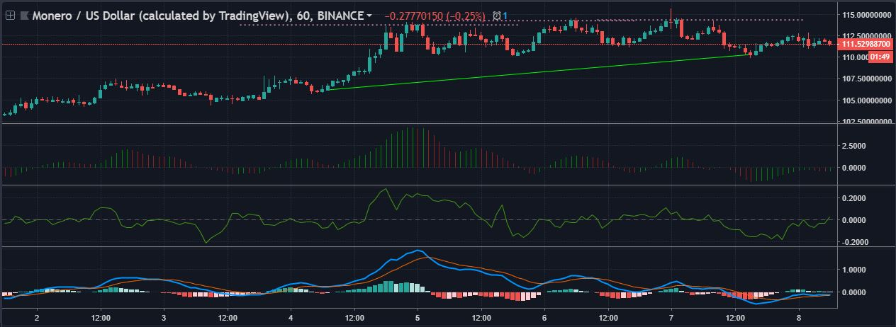 XMRUSD 1-hour candlesticks | Source: tradingview