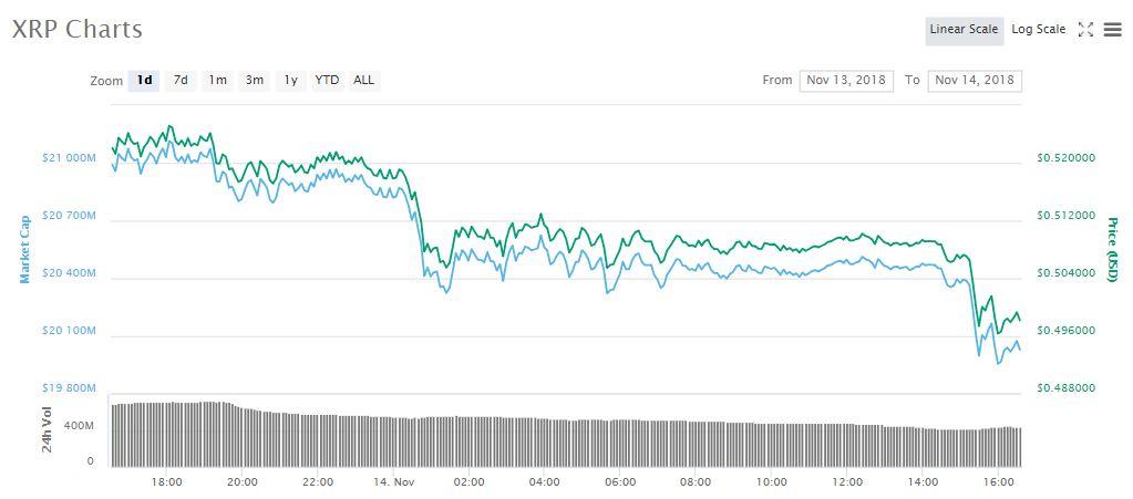 XRP 1d price chart | Source: coinmarketcap