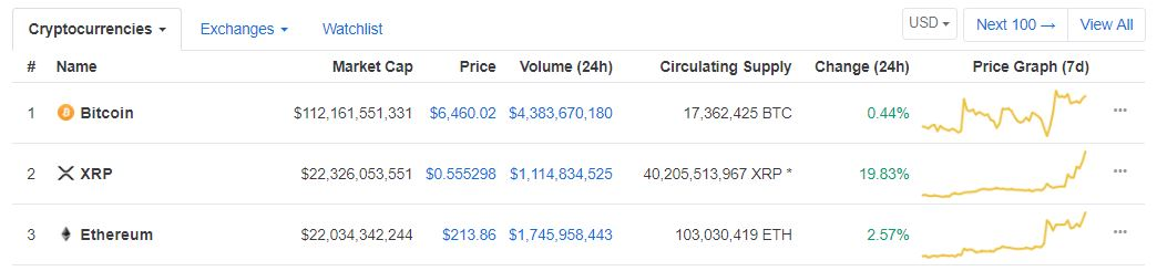 XRP surpasses ETH | Source: coinmarketcap
