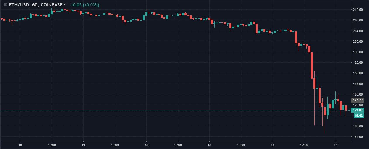 ETHUSD 1-hour price drop | Source: tradingview
