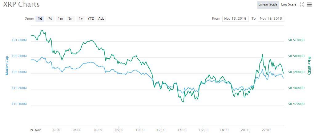 XRP 1-day price chart   Source: CoinMarketCap