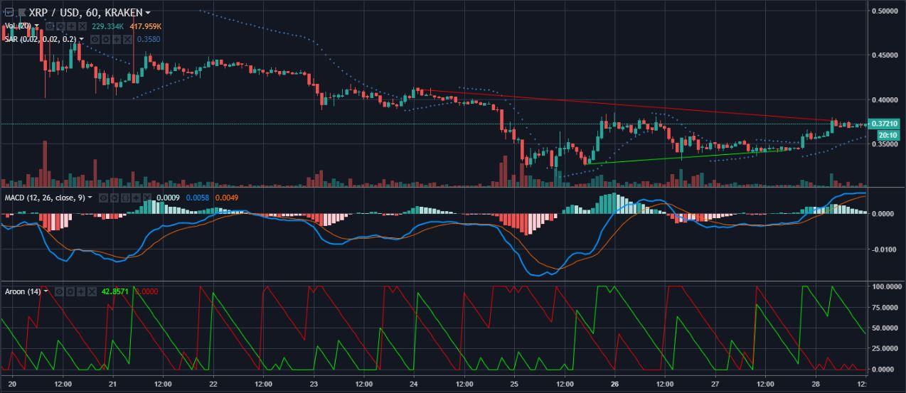 XRPUSD 1 hour candelabras | Source: tradingview