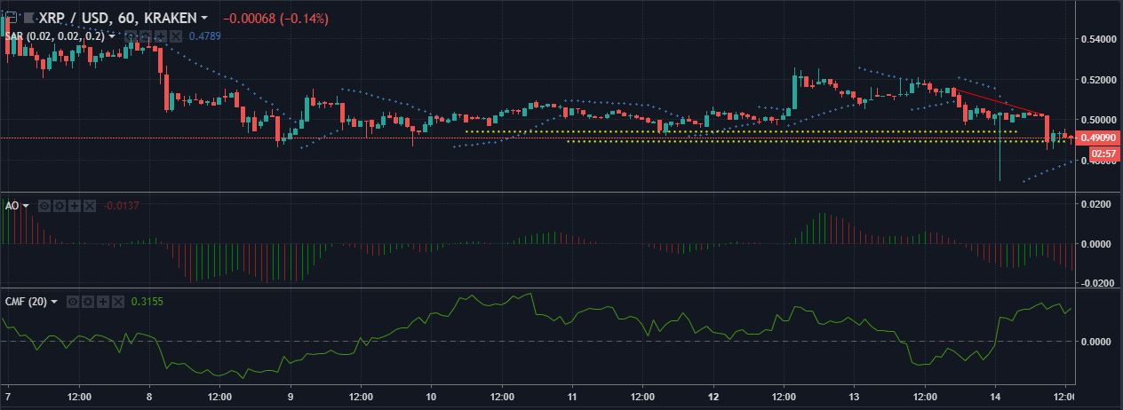 XRPUSD 1-hour candlesticks | Source: tradingview