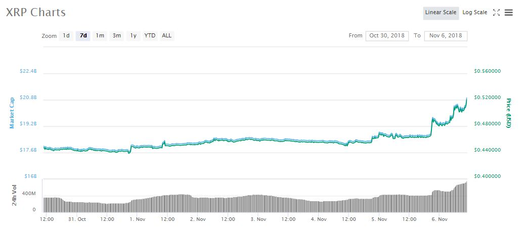 XRP 7d price chart | Source: coinmarketcap