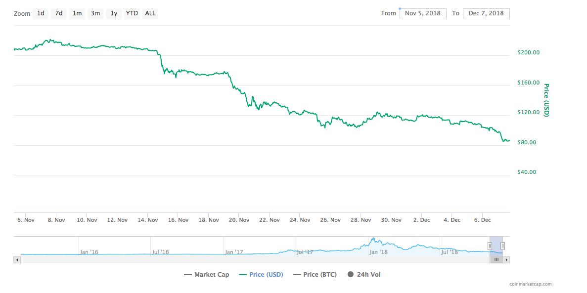 Ethereum price chart | Source: CoinMarketCap