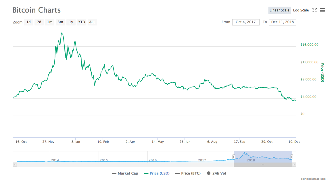 Bitcoin price chart | Source: CoinMarketCap