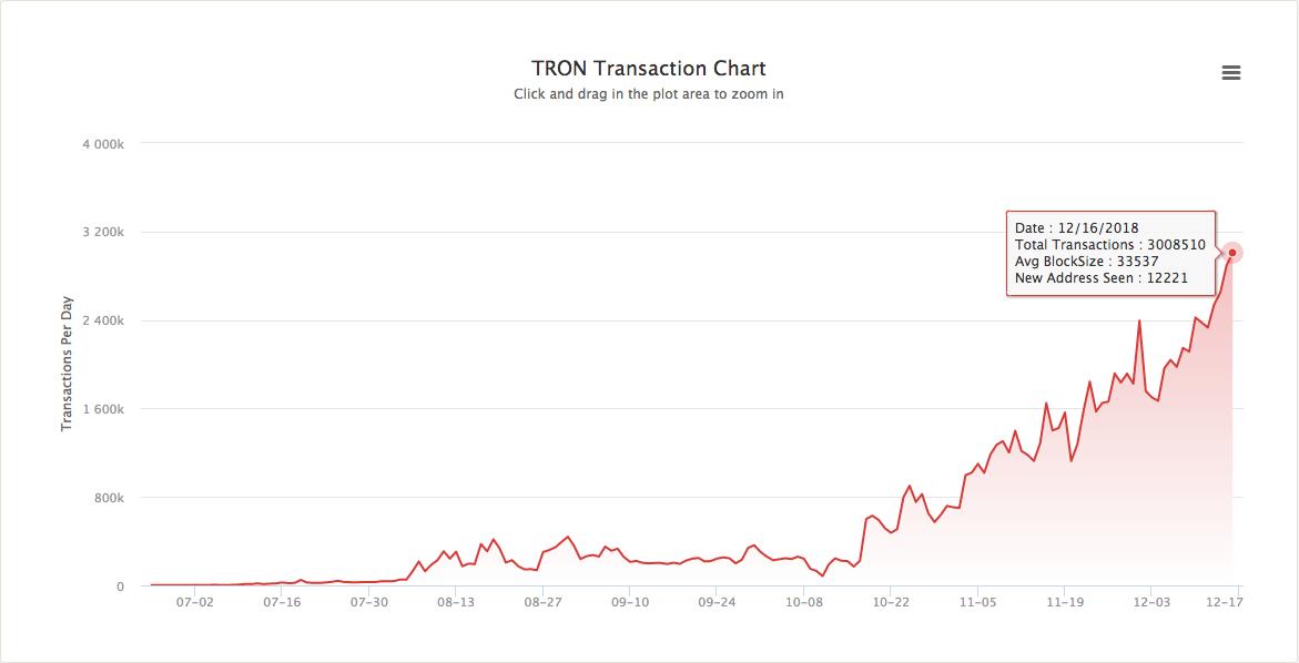 Tron transaction chart | Source: Tron Scan