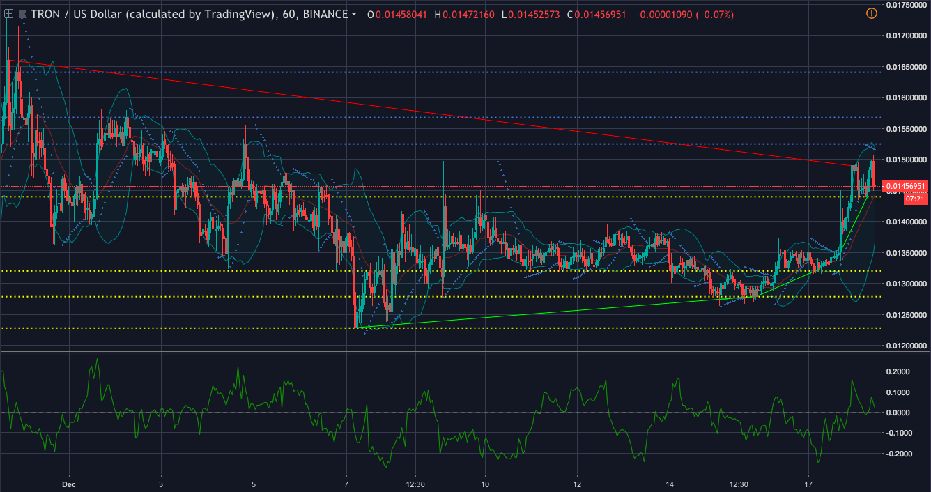 Tron one hour price chart | Source: Trading View