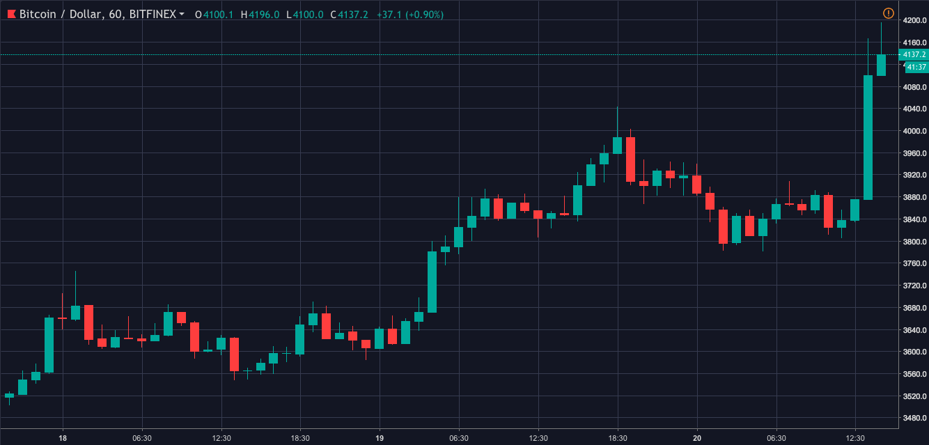 Bitcoin one-hour price chart | Source: Trading View