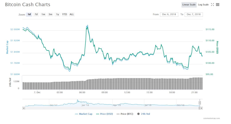 BCH 1-day chart | Source: CoinMarketCap