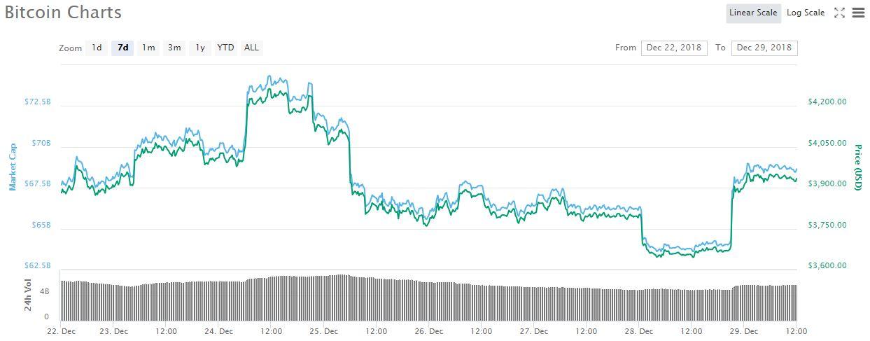Bitcoin 7-day price graph | Source: CoinMarketCap