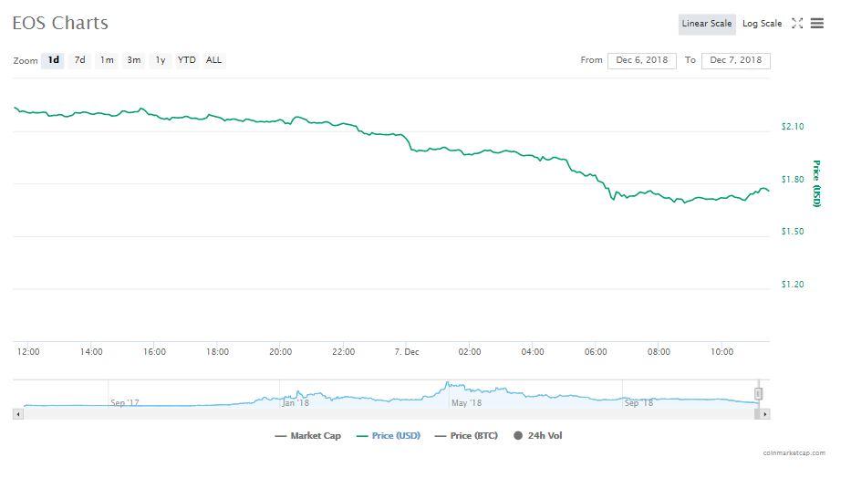 EOS 24-hour chart   Source: CoinMarketCap