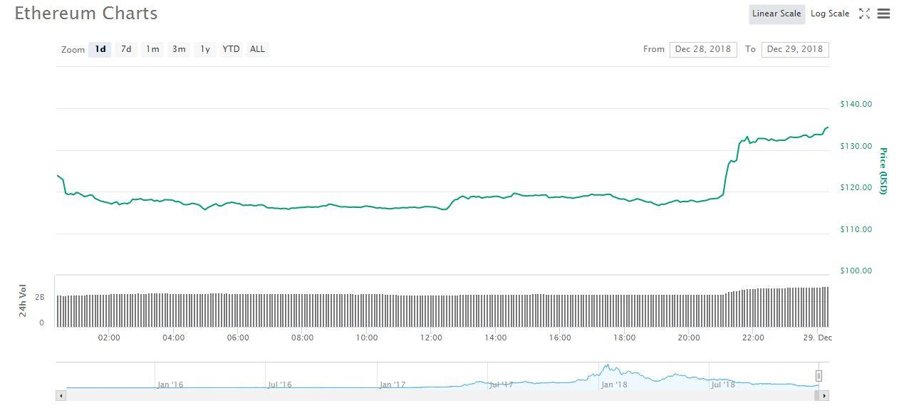 ETH 1 day price chart | Source: CoinMarketCap