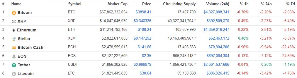 LTC from 7th to 8th position | Source: coinmarketcap