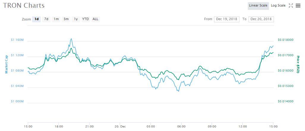 TRX 1-day chart | Source: CoinMarketCap
