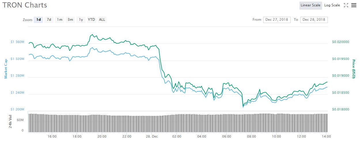 1 day TRX price chart | Source: CoinMarketCap