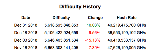 Bitcoin mining difficulty change | Source: Bitcoin wisdom