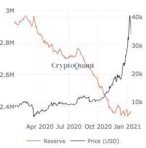 Signals for another liquidity crunch in Bitcoin?