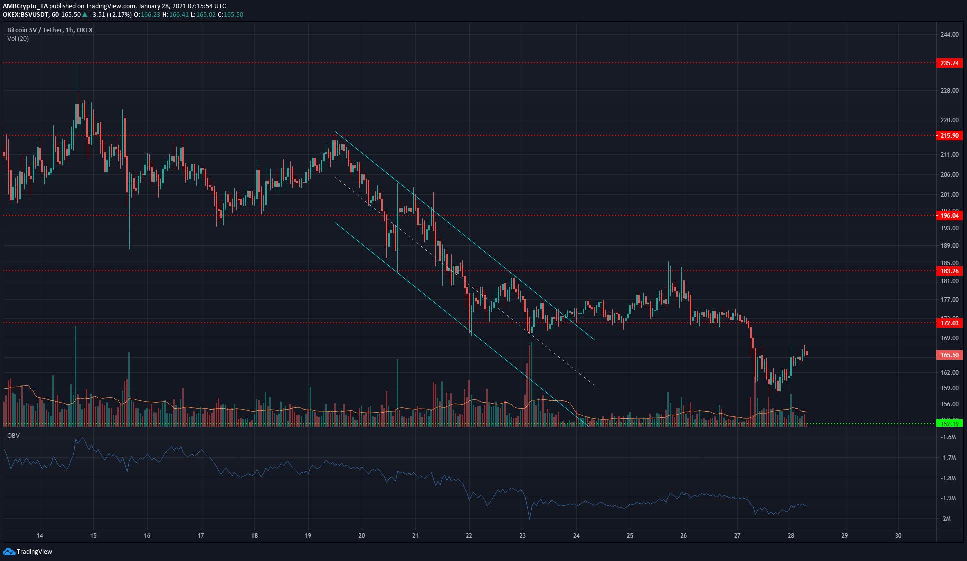 Bitcoin SV, NEM, Verge Price Analysis: 28 January