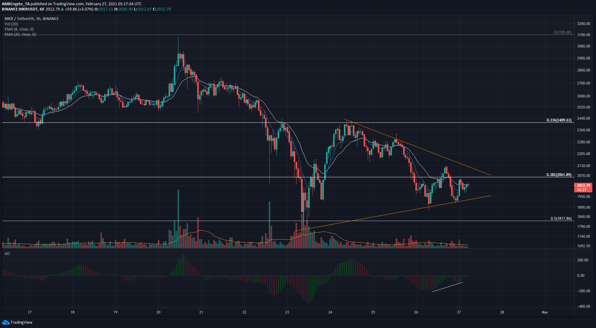Bitcoin SV, BAT, Maker Price Analysis: 27 February