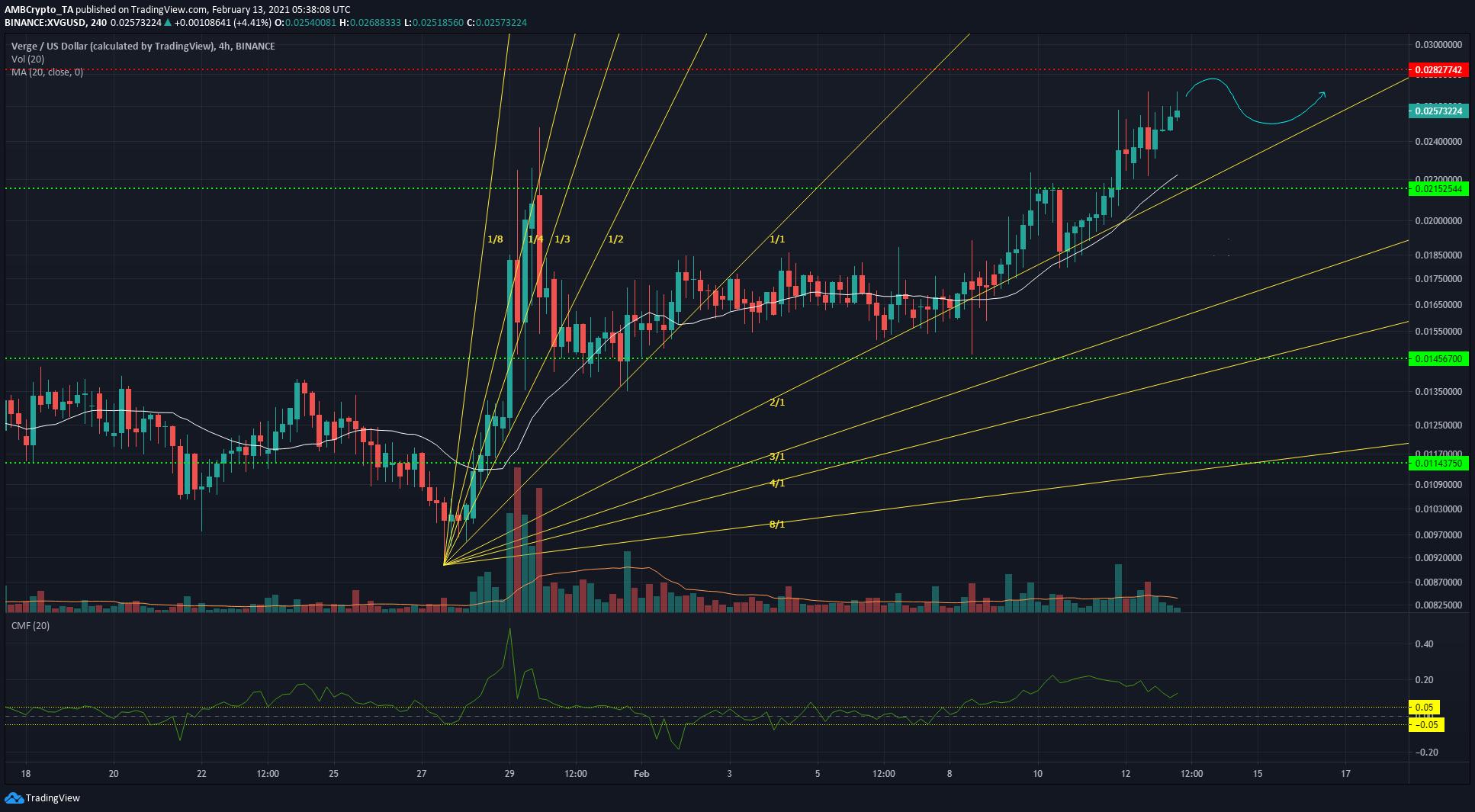 Bitcoin SV, NEM, Verge Price Analysis: 13 February